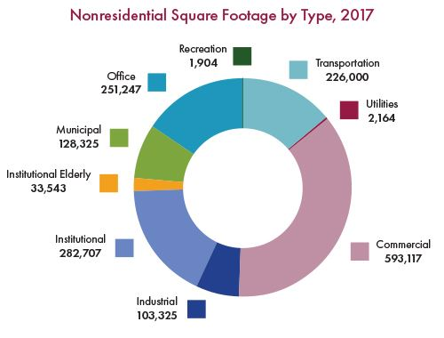 Nonresidential Square Footage by Type, 2017
