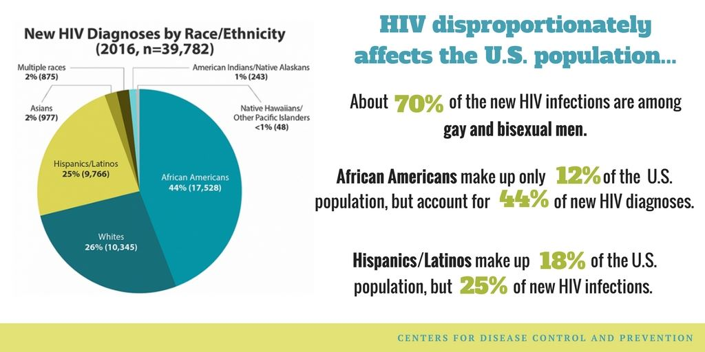 hiv by race