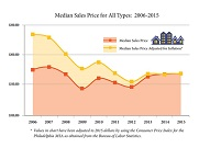 Median Sales Price Chart.jpg